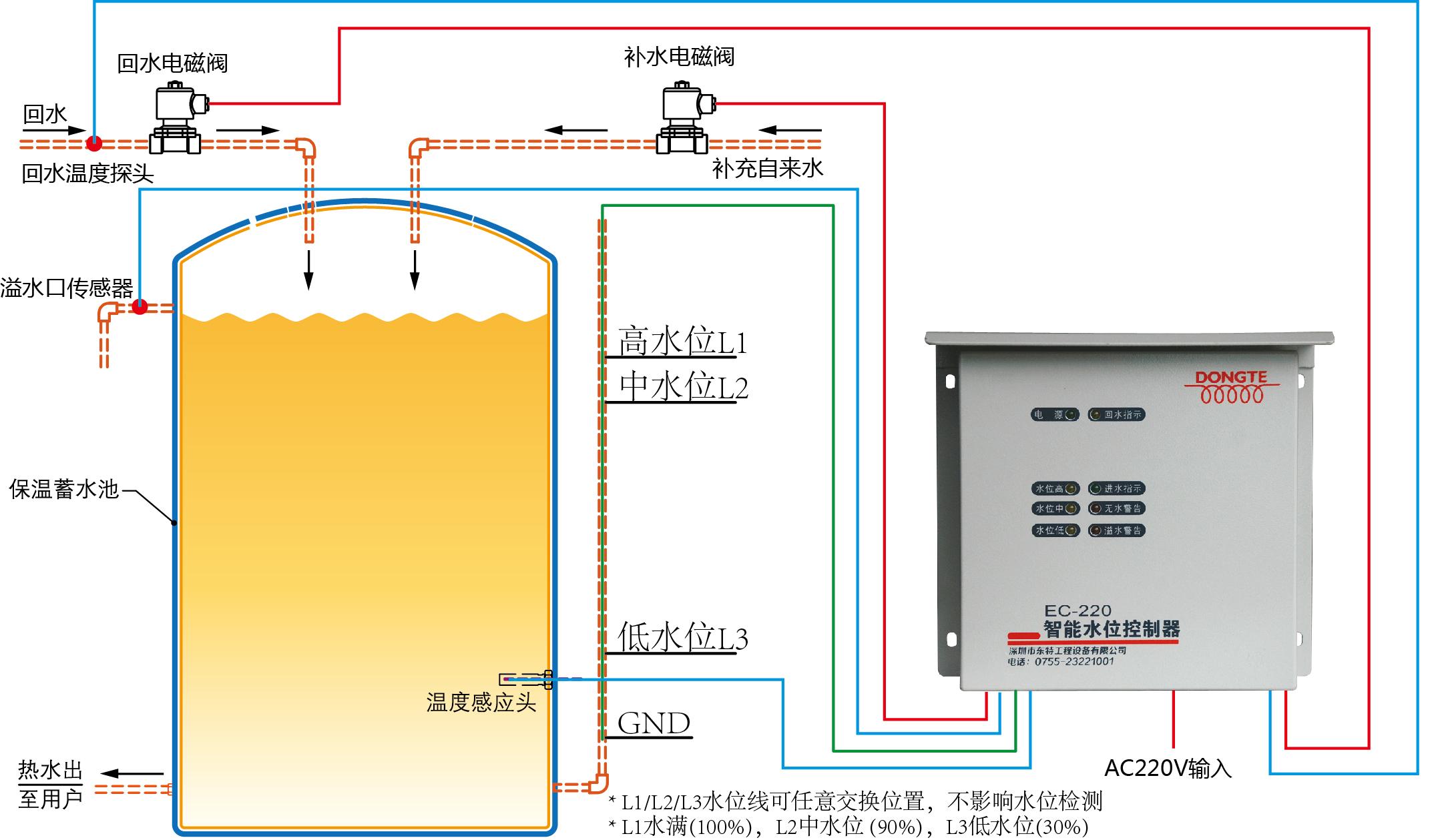 EC220智能水位控制器 智能水位控制器采用微电脑智能控制,它广泛应用于楼顶水箱、蓄水池、自来水厂、热水工程安装等蓄水设备。它比传统浮球式水位器更智能、更可靠。EC210智能水位控制器能根据用户的设置自动控制水位的高低,确保水箱水位的正常。热水工程水位控制,家庭楼顶水位控制,低水位警告,低水位自动补水。 水位控制器接线图: 水位线L1/L2/L3 可以放置任意水位位置,不影响水位监测,GND放最低位置; 水位管道: DN20-DN50管道 水位线:优质5芯铜质电缆线,线径不作要求。