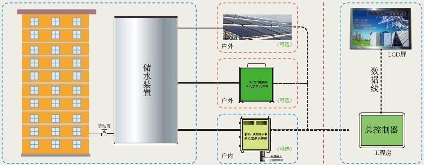 太阳能,变频电磁热水机组结合图